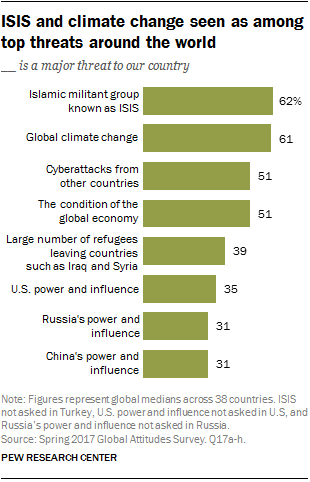 ISIS and climate change seen as among top threats around the world