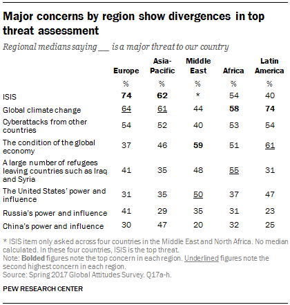 Major concerns by region show divergences in top threat assessment