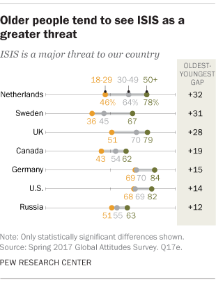 Older people tend to see ISIS as a greater threat