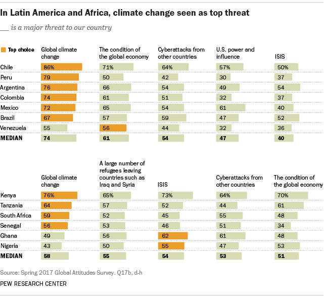 In Latin America and Africa, climate change seen as top threat