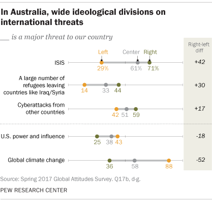 In Australia, wide ideological divisions on international threats