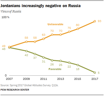 Jordanians increasingly negative on Russia
