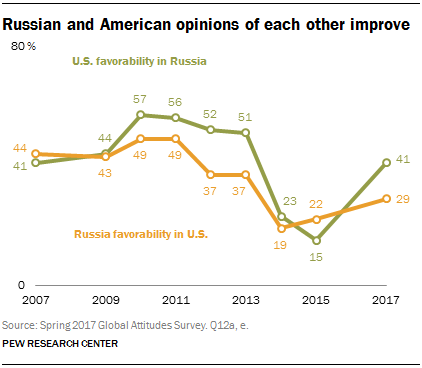 Russian and American opinions of each other improve