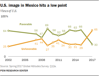 U.S. Image in Mexico hits a low point