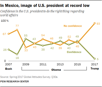 In Mexico, image of U.S. president at record low
