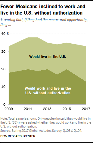 fewer mexicans inclined to work and live in the u s without authorization pew research center. Black Bedroom Furniture Sets. Home Design Ideas