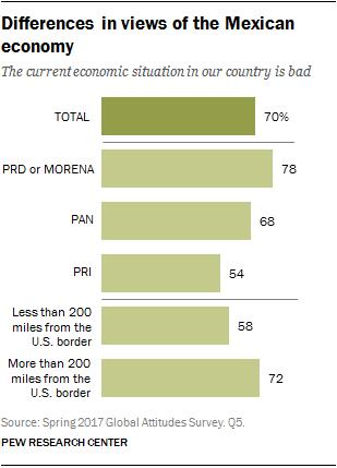 A report on mexican economy that follows us economic slump