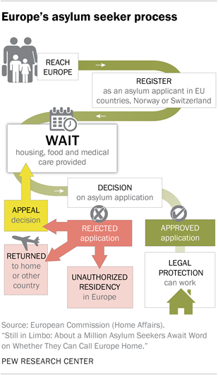 Europe's asylum seeker process