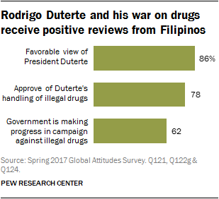Rodrigo Duterte and his war on drugs receive positive reviews from Filipinos