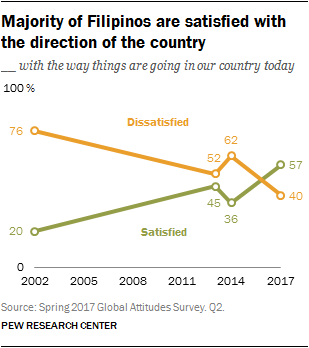 Majority of Filipinos are satisfied with the direction of the country