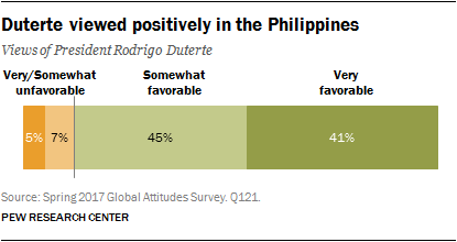 Duterte viewed positively in the Philippines