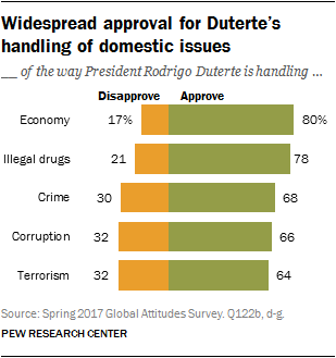 Widespread approval for Duterte's handling of domestic issues