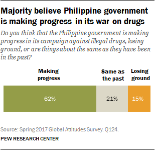 Majority believe Philippine government is making progress in its war on drugs