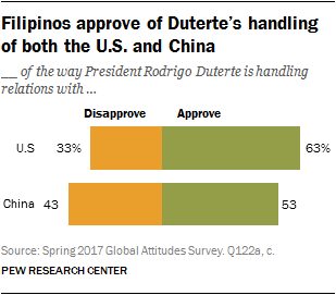 Filipinos approve of Duterte's handling of both the U.S. and China