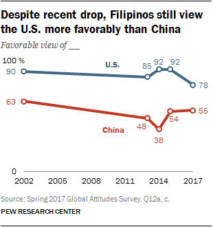 Despite recent drop, Filipinos still view the U.S. more favorably than China