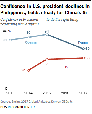 Confidence in U.S. president declines in Philippines, holds steady for China's Xi