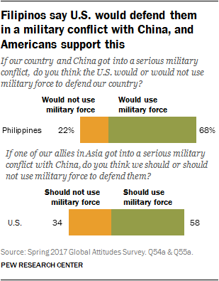 Filipinos say U.S. would defend them in a military conflict with China, and Americans support this