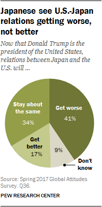 Chart showing Japanese see U.S.-Japan relations getting worse, not better
