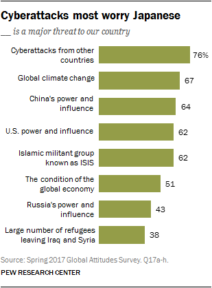 Chart showing Cyberattacks most worry Japanese