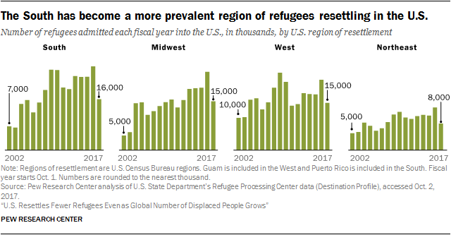 Chart showing that the South has become a more prevalent region of refugees resettling in the U.S.