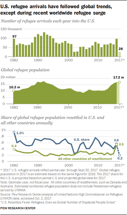 Charts showing U.S. refugee arrivals have followed global trends, except during recent worldwide refugee surge
