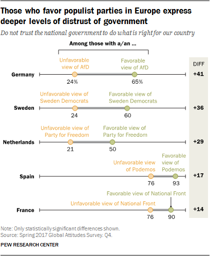 Chart showing that those who favor populist parties in Europe express deeper levels of distrust of government