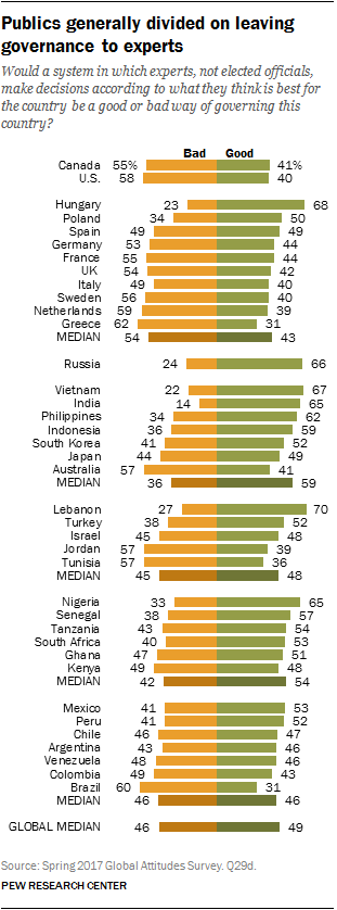 Chart showing publics generally divided on leaving governance to experts