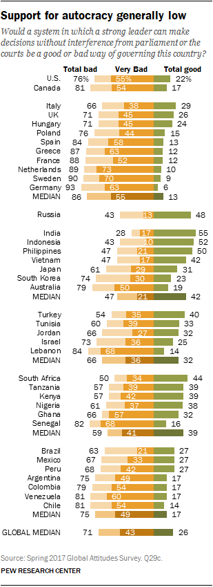 Chart showing that support for autocracy generally low