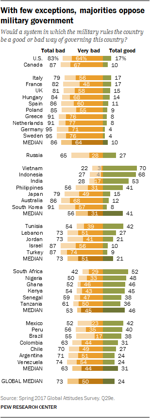 Chart showing that with few exceptions, majorities oppose military government