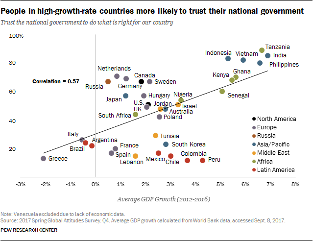 Chart showing people in high-growth-rate countries more likely to trust their national government