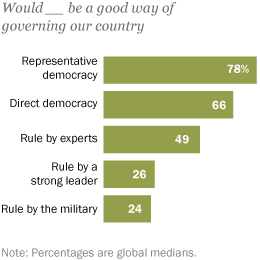 Democracy Program
