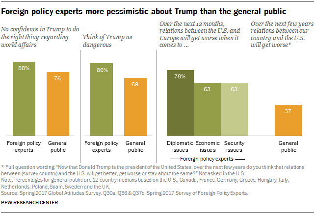 Foreign policy experts more pessimistic about Trump than the general public