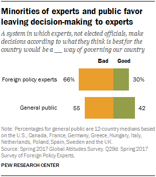 Minorities of experts and public favor leaving decision-making to experts