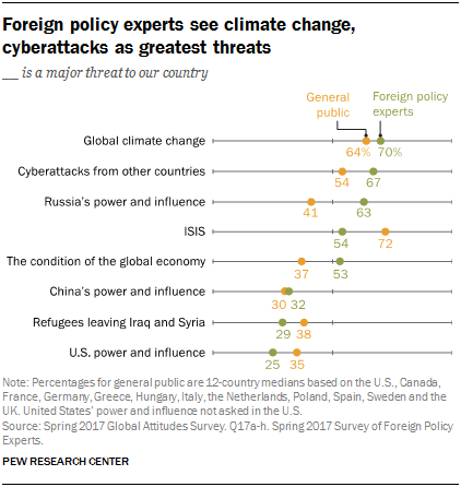 Foreign policy experts see climate change, cyberattacks as greatest threats