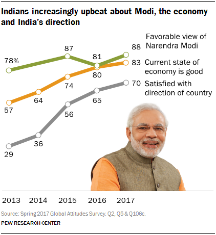 Line chart showing Indians increasingly upbeat about Modi, the economy and India's direction