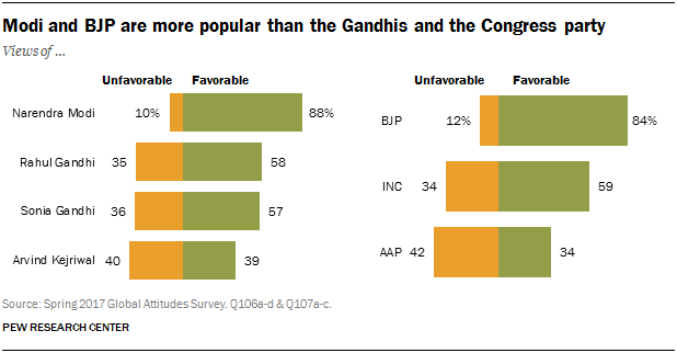 Chart showing that Modi and BJP are more popular than the Gandhis and the Congress party