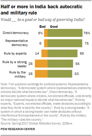Chart showing that half or more in India back autocratic and military rule