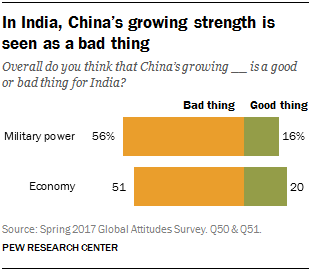 india super growing economic power India set to retain fastest growing economy tag reuters updated may 31, 2016 facebook count twitter share email your name recipient email 271 new delhi: india.