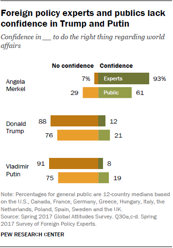 Foreign policy experts and publics lack confidence in Trump and Putin