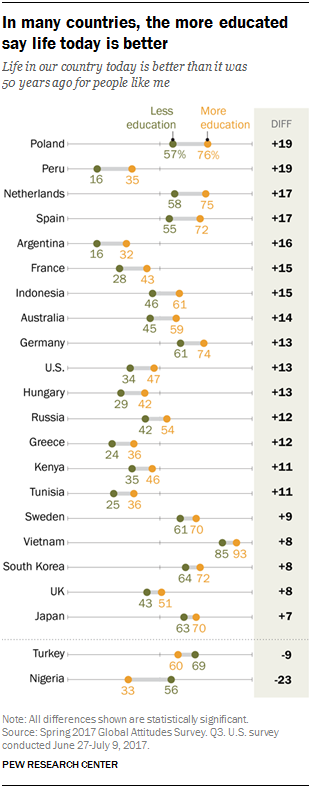 Chart showing that in many countries, the more educated say life today is better