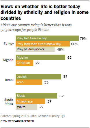 Chart showing that views on whether life is better today are divided by ethnicity and religion in some countries
