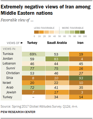 Chart showing the extremely negative views of Iran among Middle Eastern nations