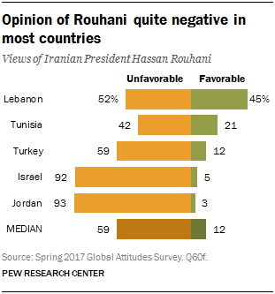 Chart showing that opinions of Rouhani are quite negative in most countries