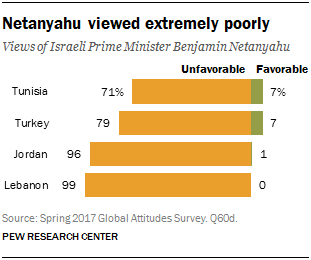 Chart showing that Netanyahu is viewed extremely poorly