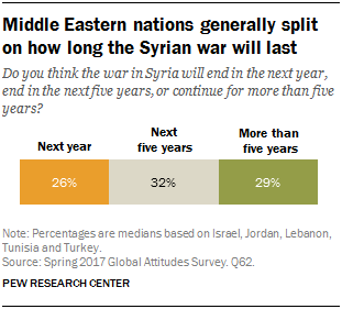 Chart showing that Middle Eastern nations are generally split on how long the Syrian war will last