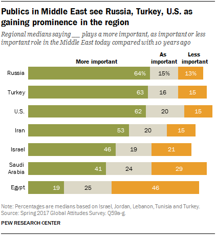 Chart showing that publics in the Middle East see Russia, Turkey and U.S. as gaining prominence in the region