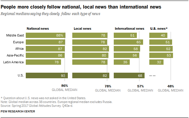 Chart showing that people more closely follow national, local news than international news