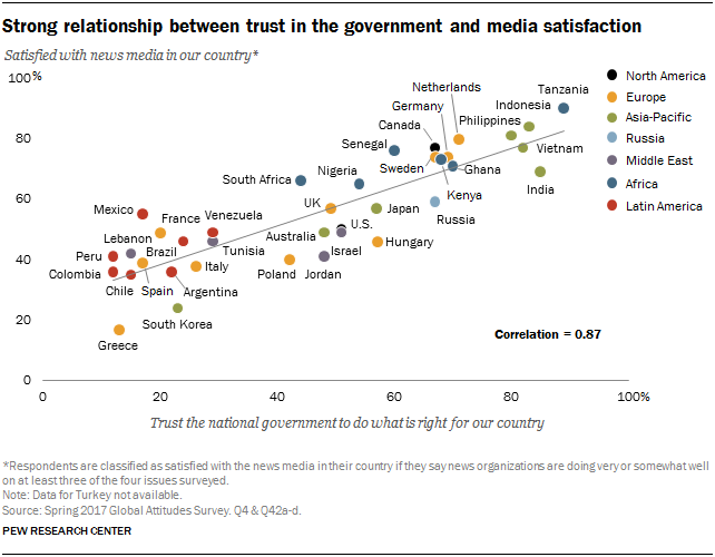 media and government relationship people