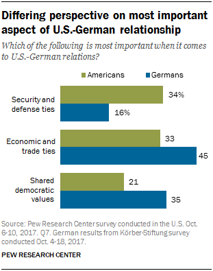 Chart showing that a differing perspective exists on most important aspect of U.S.-German relationship