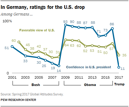 Chart showing that in Germany, ratings for the U.S. drop
